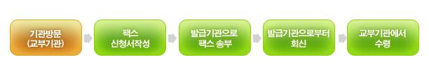기관방문(교부기관) → 팩스 신청서작성 → 발급기관으로 팩스 송부 → 발급기관으로부터 회신 → 교부기관에서 수령
